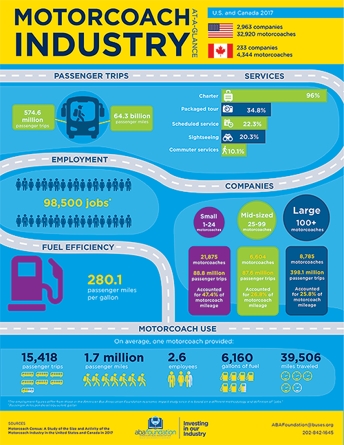 2017 Motorcoach Industry Census Graphic